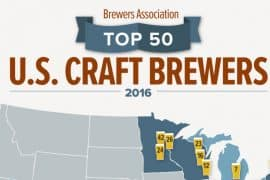 Best Craft Beer Breweries